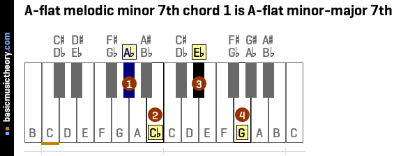 basicmusictheory.com: A-flat melodic minor 7th chords
