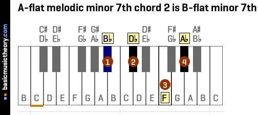A-flat melodic minor 7th chord 2 is B-flat minor 7th