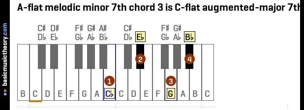 A-flat melodic minor 7th chord 3 is C-flat augmented-major 7th