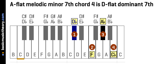 A-flat melodic minor 7th chord 4 is D-flat dominant 7th