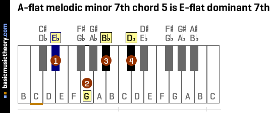 Basicmusictheory A Flat Melodic Minor 7th Chords