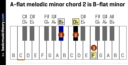 A-flat melodic minor chord 2 is B-flat minor