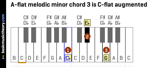 A-flat melodic minor chord 3 is C-flat augmented