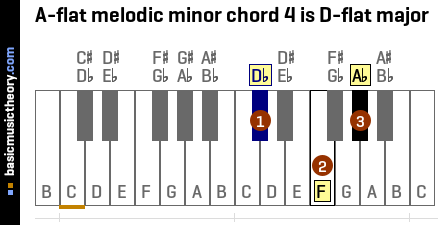 A-flat melodic minor chord 4 is D-flat major