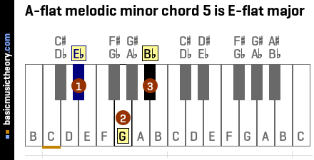 A-flat melodic minor chord 5 is E-flat major