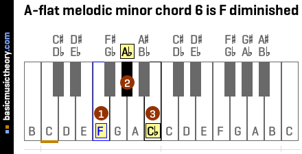 A-flat melodic minor chord 6 is F diminished