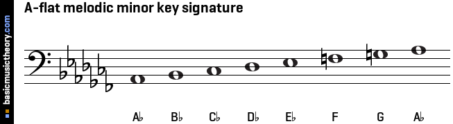A-flat melodic minor key signature