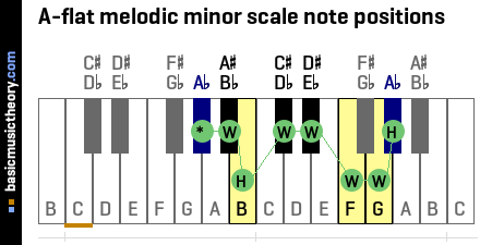A-flat melodic minor scale note positions