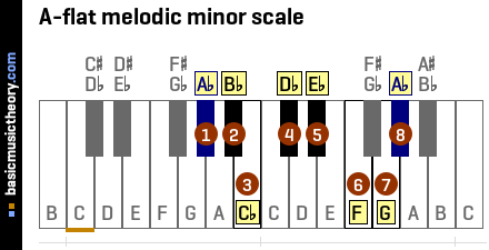 A-flat melodic minor scale