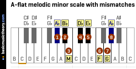 A-flat melodic minor scale with mismatches