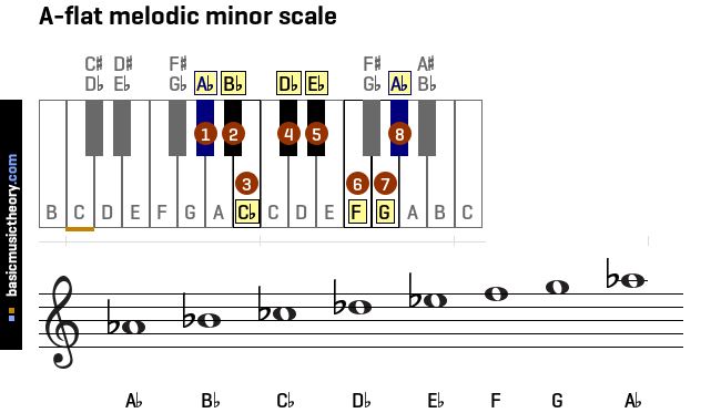 a-flat-melodic-minor-scale