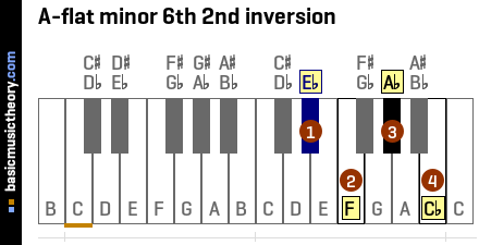 A-flat minor 6th 2nd inversion