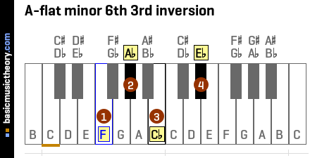 A-flat minor 6th 3rd inversion