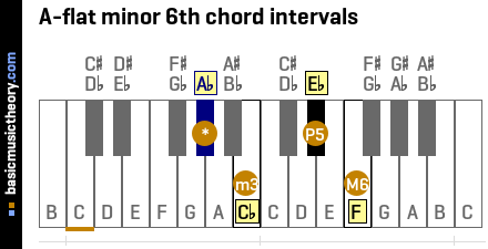 A-flat minor 6th chord intervals