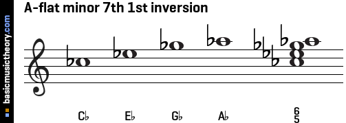 A-flat minor 7th 1st inversion