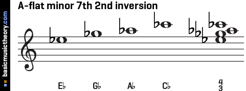 A-flat minor 7th 2nd inversion