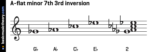 A-flat minor 7th 3rd inversion