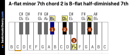 A-flat minor 7th chord 2 is B-flat half-diminished 7th