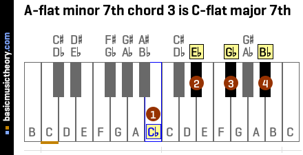 A-flat minor 7th chord 3 is C-flat major 7th