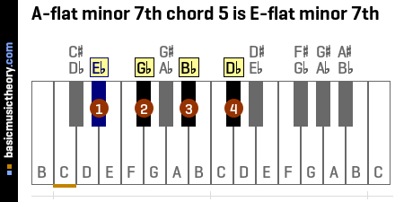 A-flat minor 7th chord 5 is E-flat minor 7th