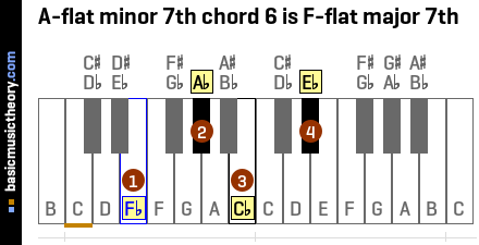 A-flat minor 7th chord 6 is F-flat major 7th