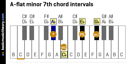 A-flat minor 7th chord intervals