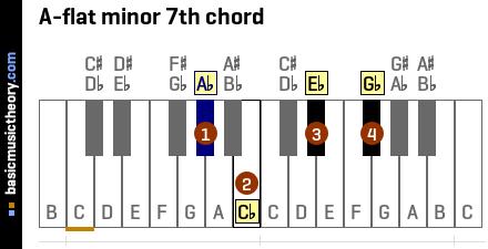 basicmusictheory.com: A-flat minor 7th chord A Flat Chord Piano