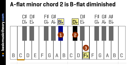 A-flat minor chord 2 is B-flat diminished