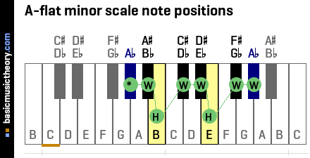 A-flat minor scale note positions
