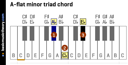 A-flat minor triad chord