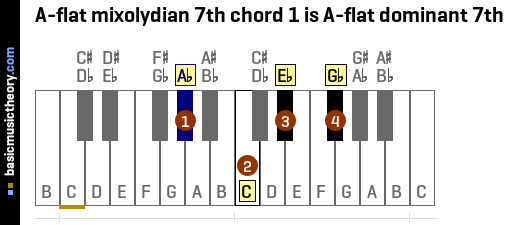 A-flat mixolydian 7th chord 1 is A-flat dominant 7th