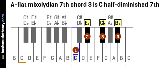 A-flat mixolydian 7th chord 3 is C half-diminished 7th