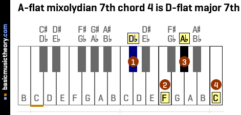A-flat mixolydian 7th chord 4 is D-flat major 7th