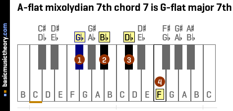 A-flat mixolydian 7th chord 7 is G-flat major 7th