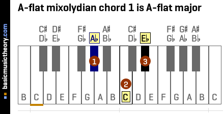 A-flat mixolydian chord 1 is A-flat major