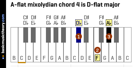 A-flat mixolydian chord 4 is D-flat major