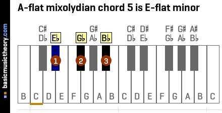 A-flat mixolydian chord 5 is E-flat minor