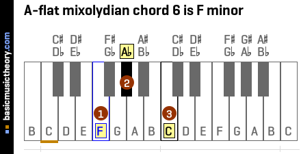 A-flat mixolydian chord 6 is F minor