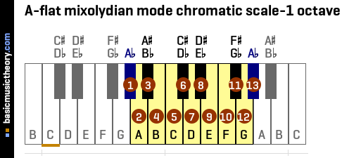 A-flat mixolydian mode chromatic scale-1 octave