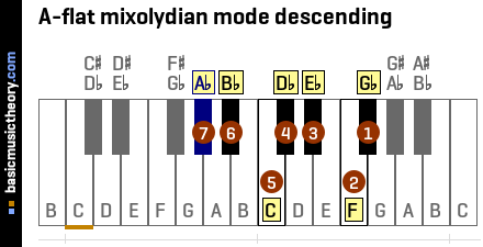 A-flat mixolydian mode descending