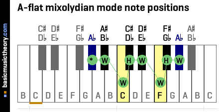 A-flat mixolydian mode note positions