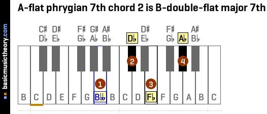 A-flat phrygian 7th chord 2 is B-double-flat major 7th