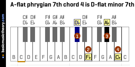 A-flat phrygian 7th chord 4 is D-flat minor 7th