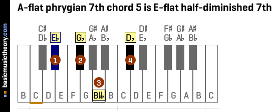 A-flat phrygian 7th chord 5 is E-flat half-diminished 7th