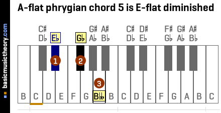 A-flat phrygian chord 5 is E-flat diminished
