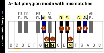 A-flat phrygian mode with mismatches