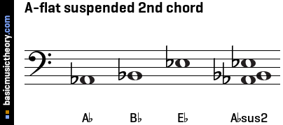 A-flat suspended 2nd chord