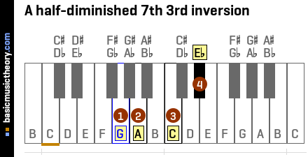 A half-diminished 7th 3rd inversion