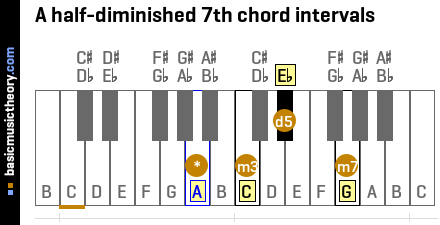 A half-diminished 7th chord intervals
