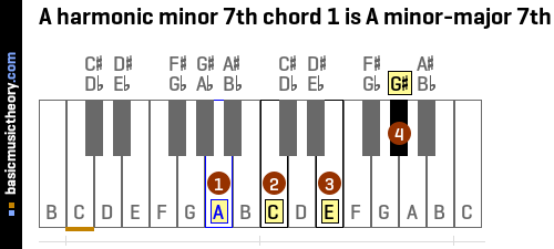 A harmonic minor 7th chord 1 is A minor-major 7th